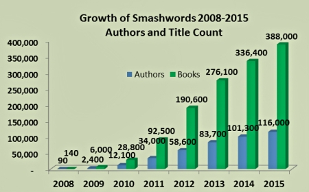 Smashwords growth chart