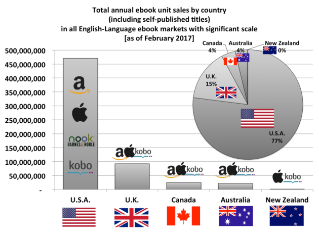 Ebook Sales -Top 5 English-Language Markets)